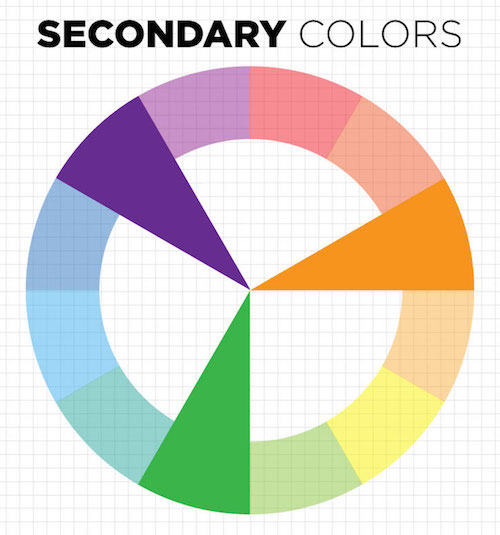 SECONDARY COLORS Violet Orange And Green These Secondary Color Hues Are Created By Mixing Equal Parts Of Two Primary Colors Together Red Blue