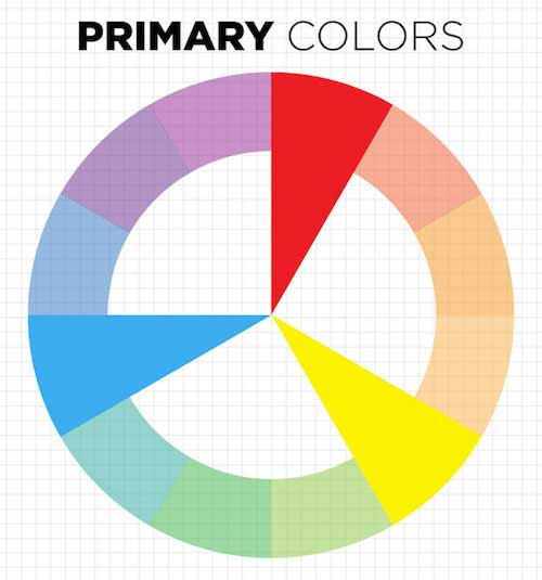 The three primary colors in a wheel. Yellow, blue, and red.